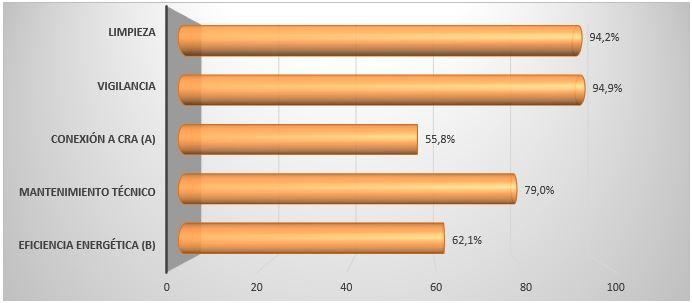 Porcentaje de centros que contratan servicios analizados