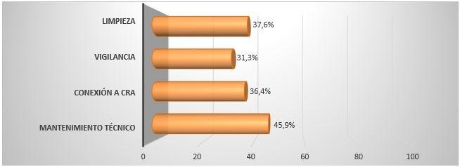 Porcentaje de centros que trabajan con su actual proveedor