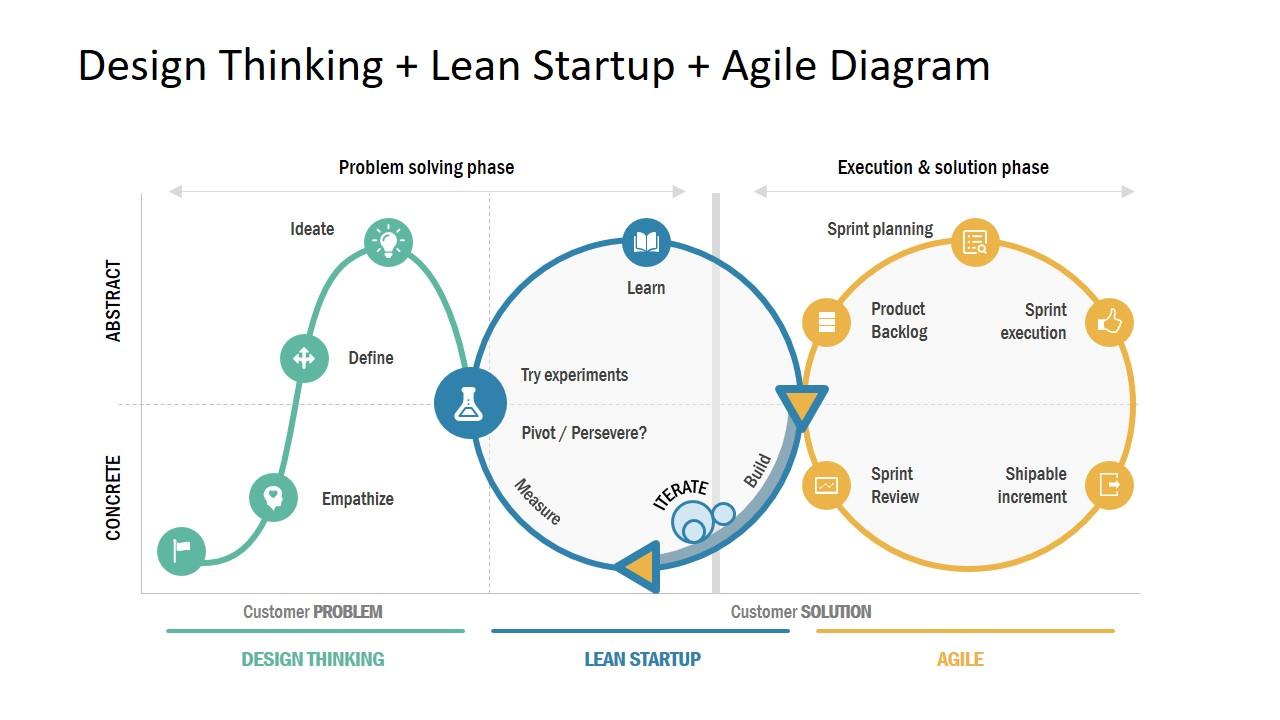 Lean Startup - Aquora